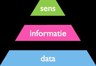 meaning, creativitate, interpret are in market research
