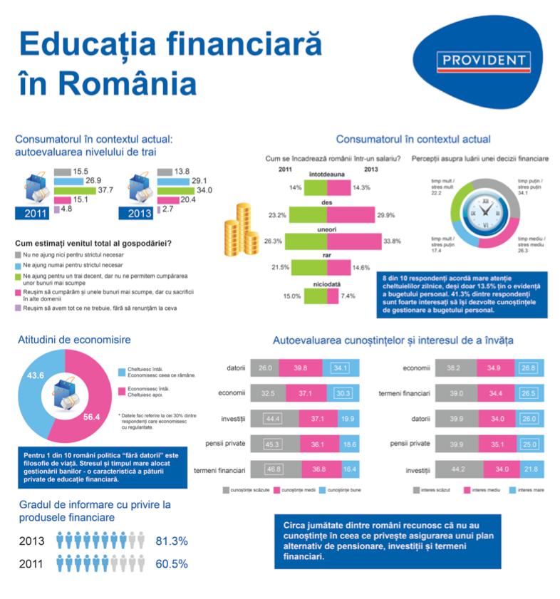 Infographic educaţie financiară
